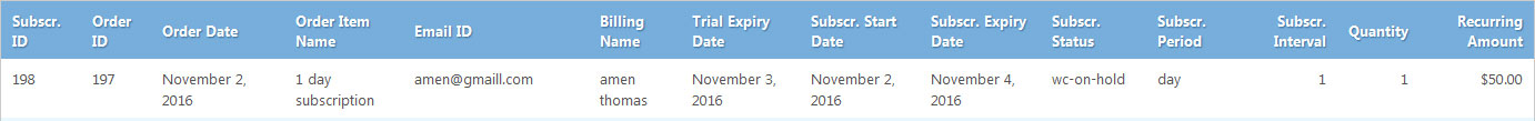 Subscription Expire Report