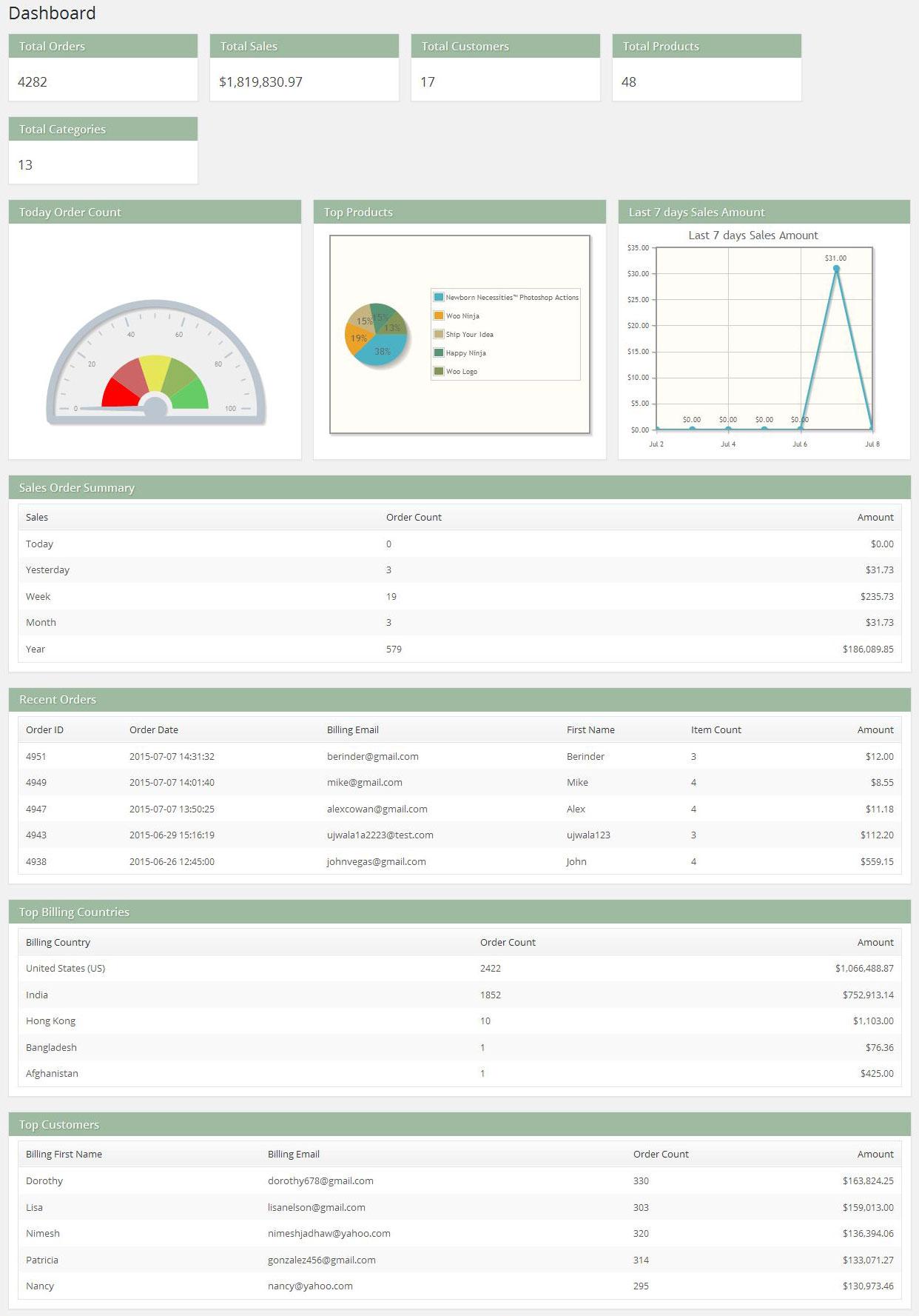 Updated WooCommerce Sales Report plug-in Lite Version 2 0 -