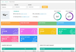 WooCommerce Business Intelligence Product Center