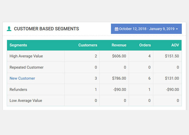 WooCommerce Customer Based Segments