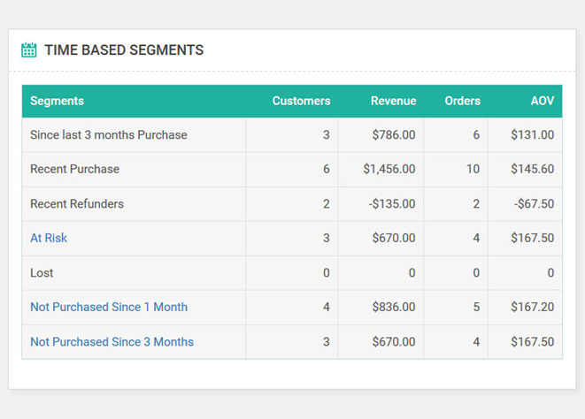 WooCommerce Time Based Segments